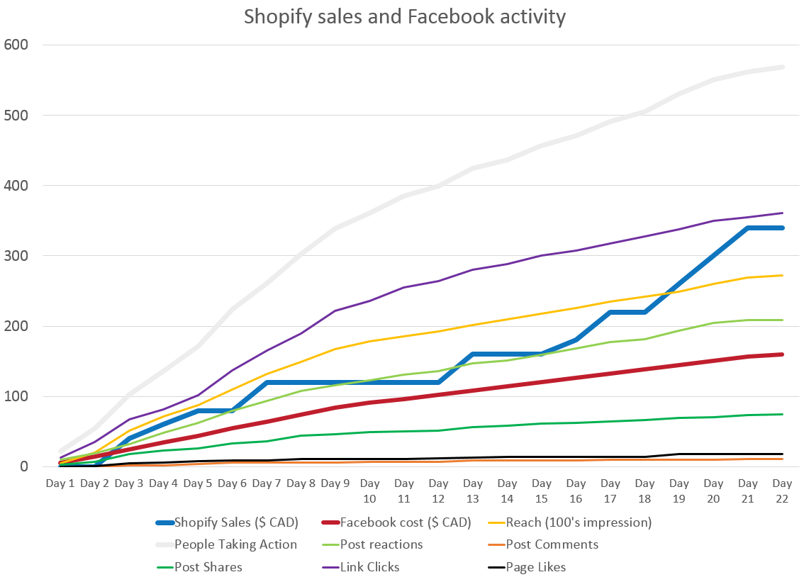 Shopify sales vs Facebook activity